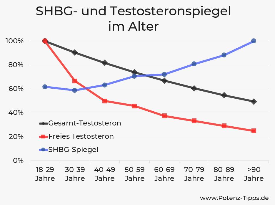 SHBG- und Testosteronspiegel im Alter