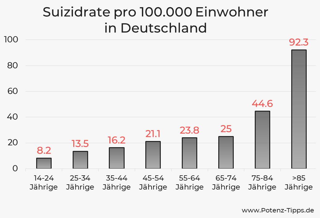Suizidrate in Deutschland im Alter