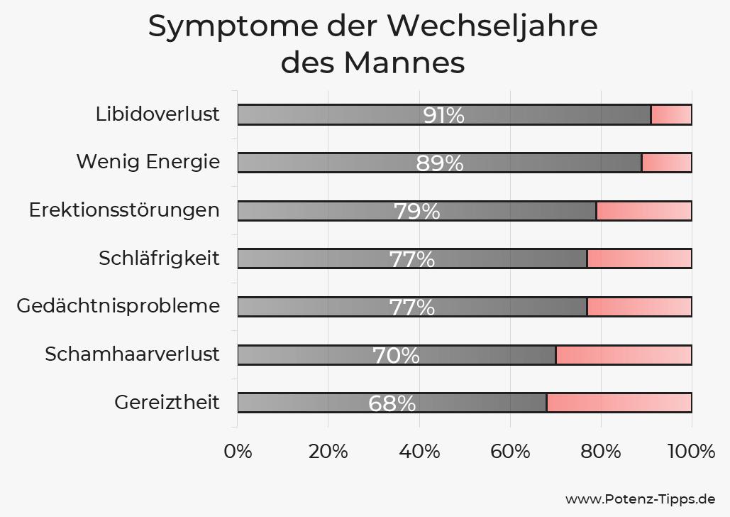 Symptome der Andropause beim Mann