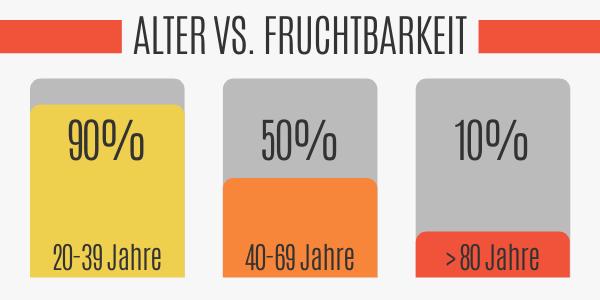 ALTER VS FRUCHTBARKEIT