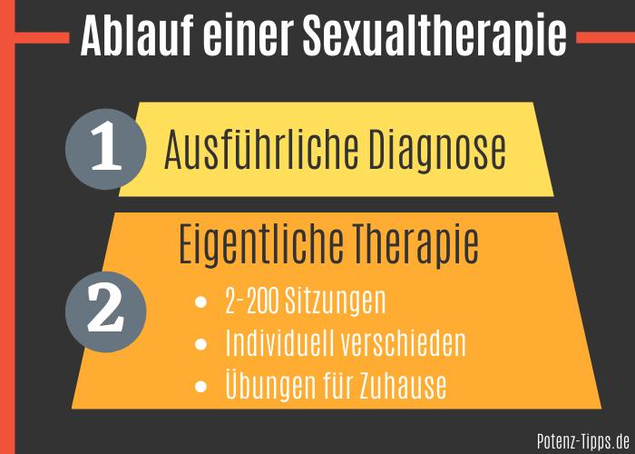 Ablauf eineAblauf einer Sexualtherapier Sexualtherapie