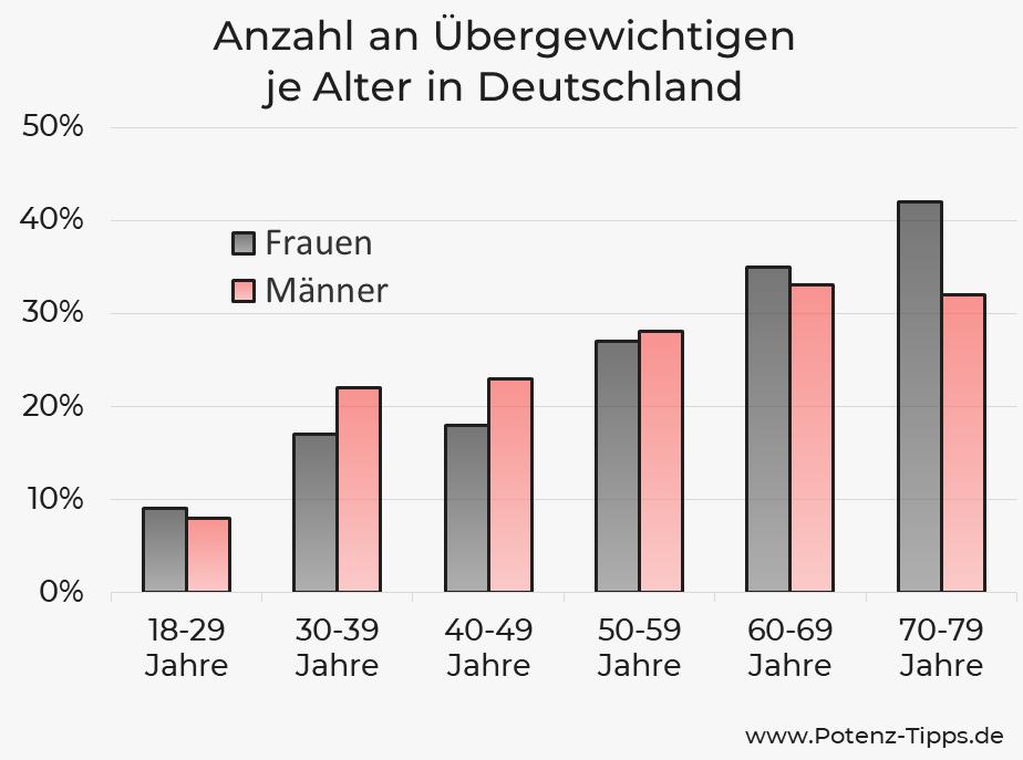 Anzahl der Übergewichtigen je Alter in Deutschland