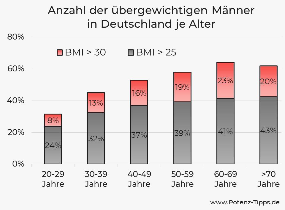 Anzahl der übergewichtigen Männer in Deutschland je Alter