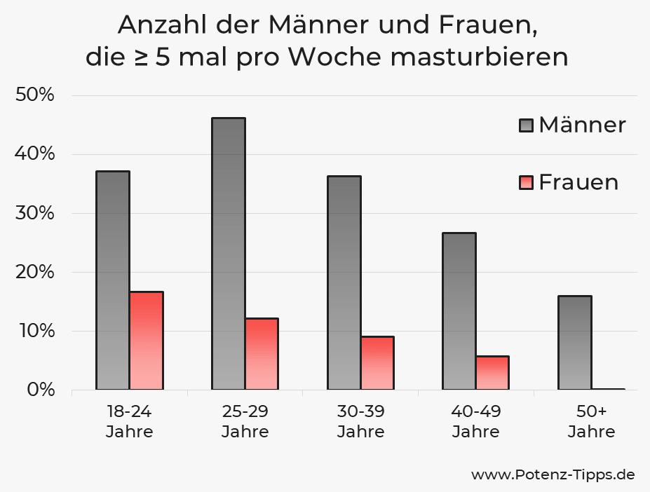 Anzahl der Männer und Frauen, die mehr als 5 mal pro Woche masturbieren