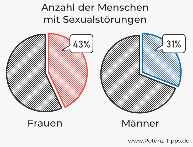 Anzahl der Menschen mit Sexualstörungen