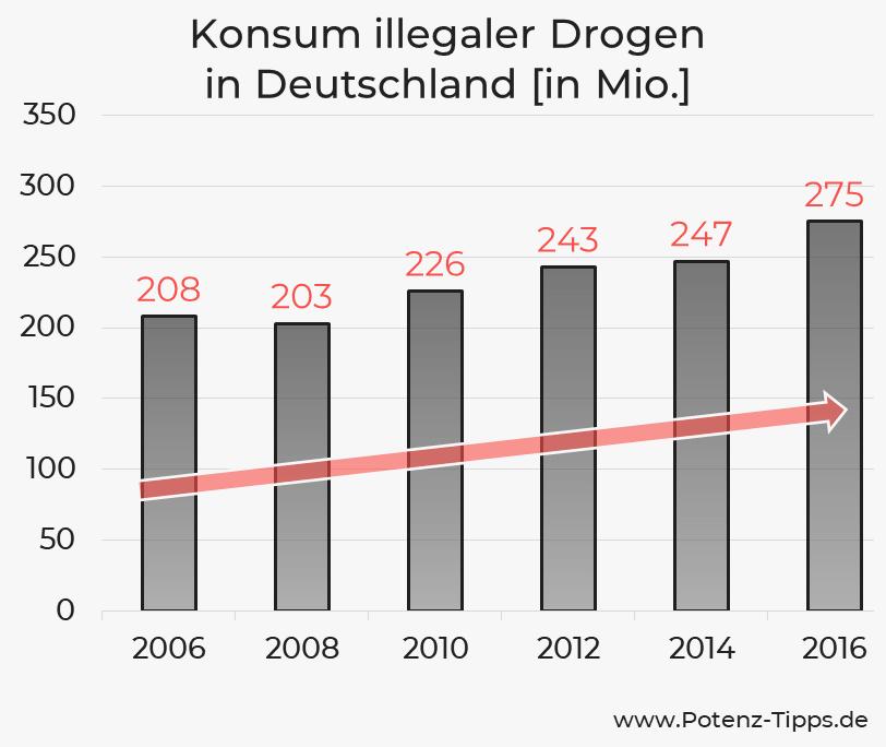 Drogenkonsum in Deutschland