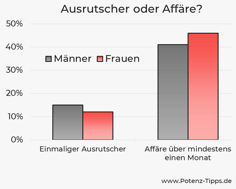 Fremdgehen in Deutschland ist kein Ausrutscher sondern eine Affäre