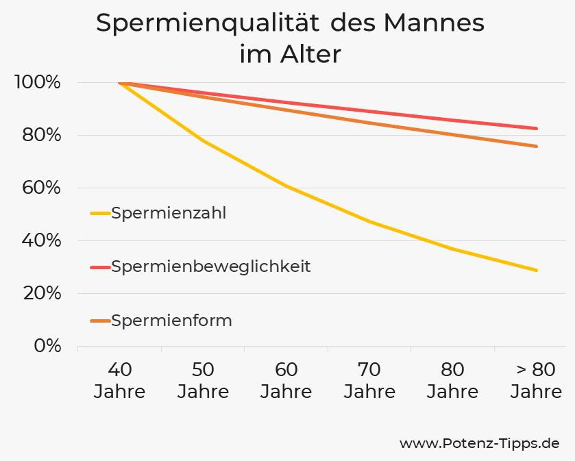 Fruchtbarkeit des Mannes im Alter