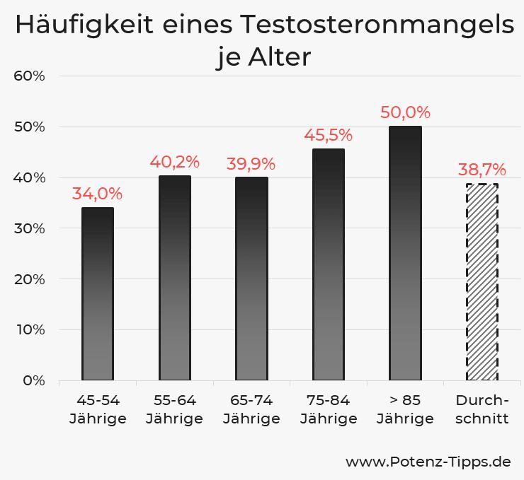 Häufigkeit eines Testosteronmangels je Alter