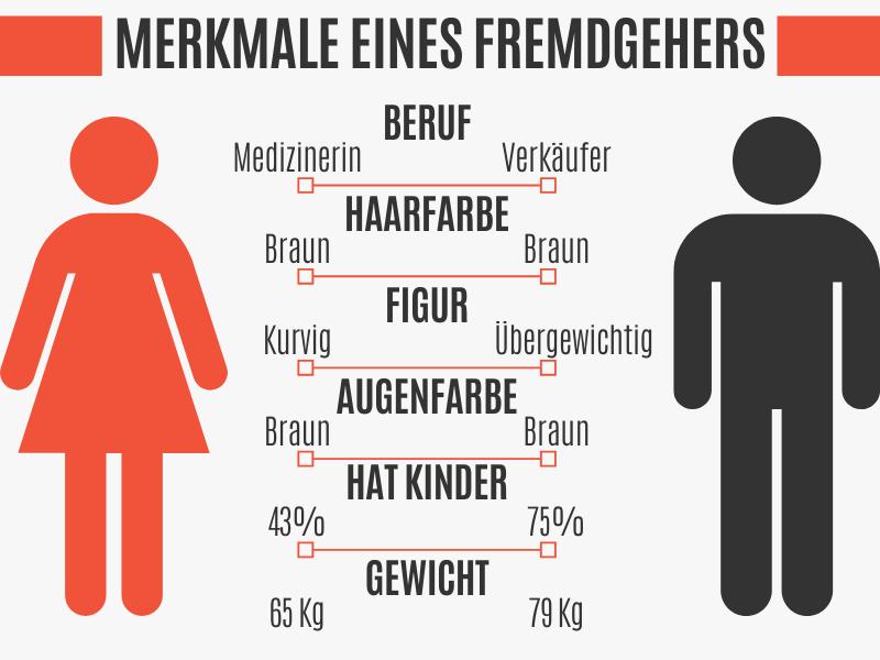 Merkmale von Männern und Frauen die fremdgehen