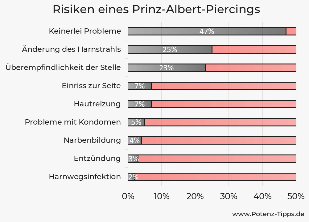 Risiken eines Prinz-Albert-Piercings