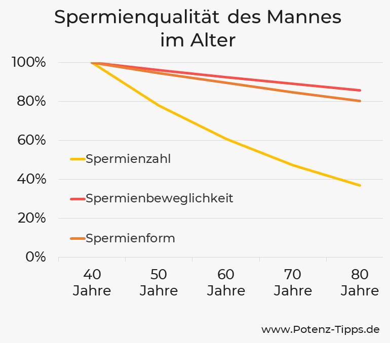 Spermienqualität des Mannes im Alter