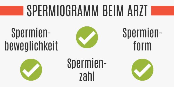 Spermiogramm beim Arzt