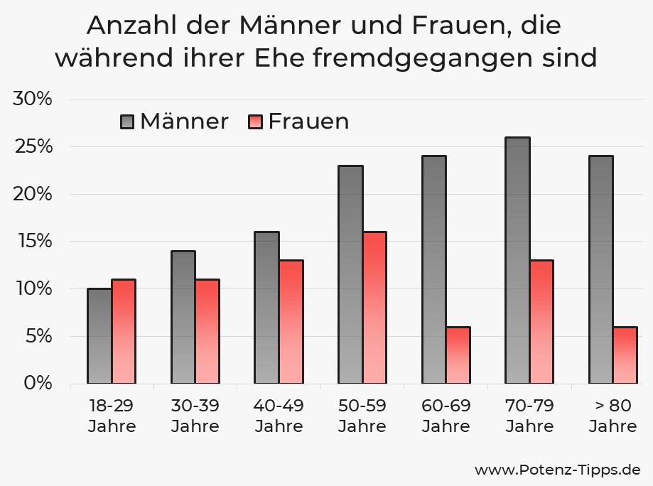 Statistik über wie viele Männer und Frauen in Deutschland fremdgehen