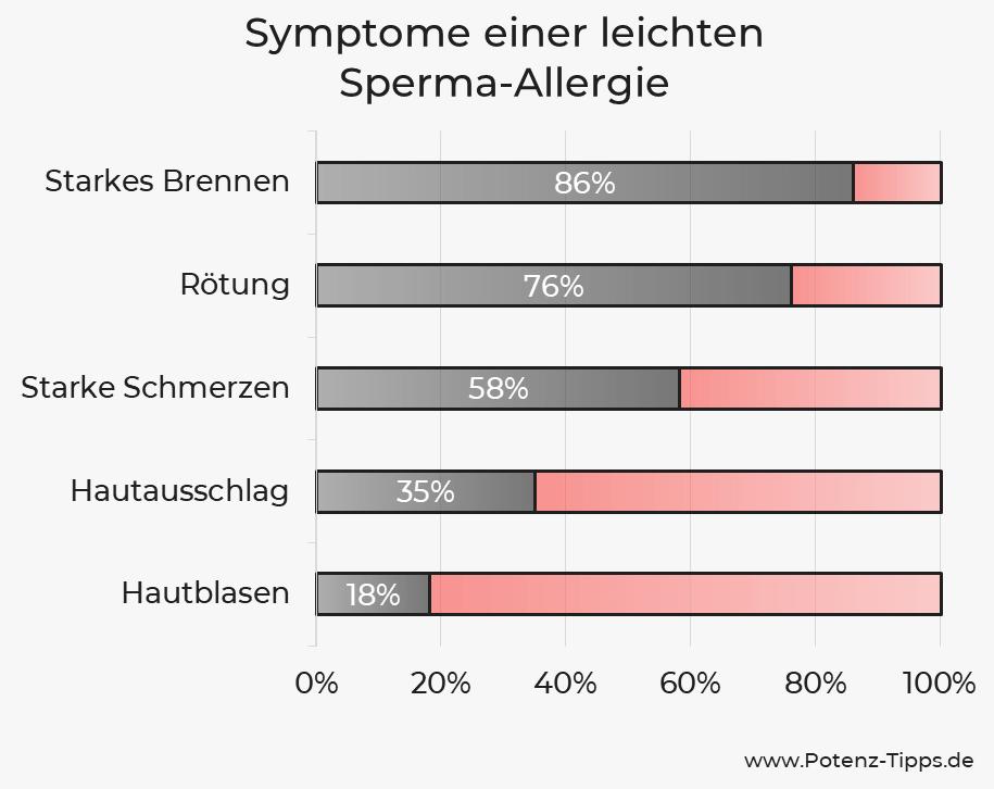 Symptome einer leichten Sperma-Allergie