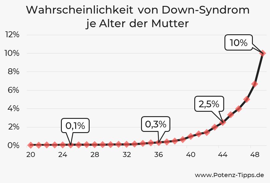 Wahrscheinlichkeit von Down-Syndrom je Alter der Mutter
