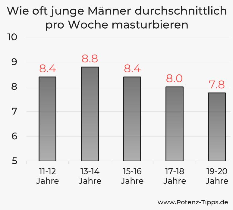 Wie oft junge Männer durchschnittlich pro Woche masturbieren