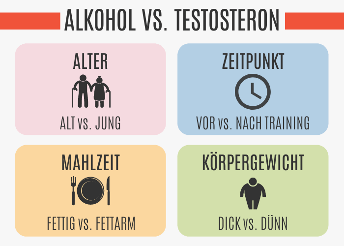 Alkohol vs. Testosteron