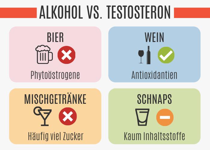 Alkoholisches Getränk vs. Testosteronspiegel