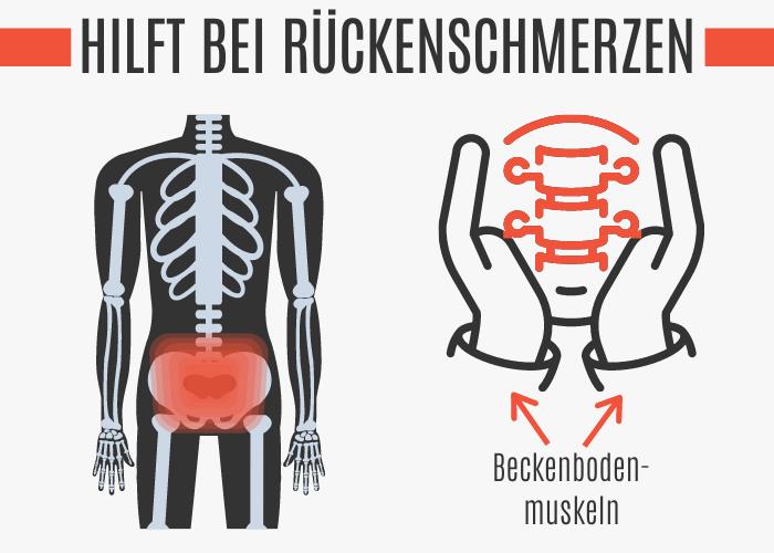 Beckenbodentraining hilft bei Rückenschmerzen