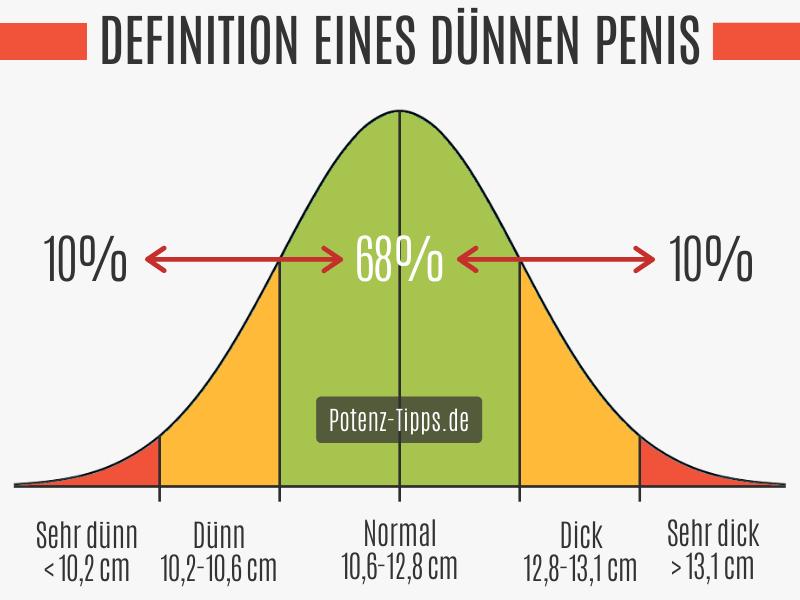Definition eines dünnen Penis