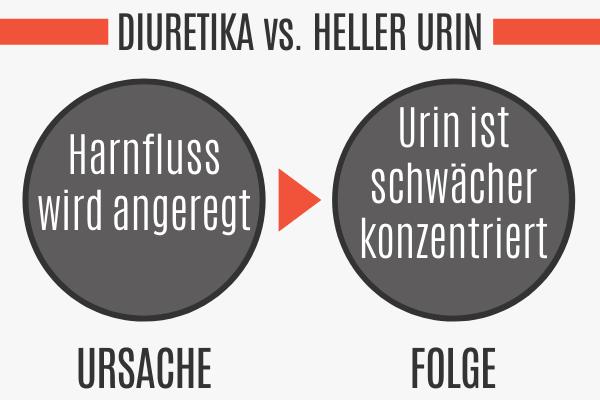 Diuretika führen zu hellem Urin