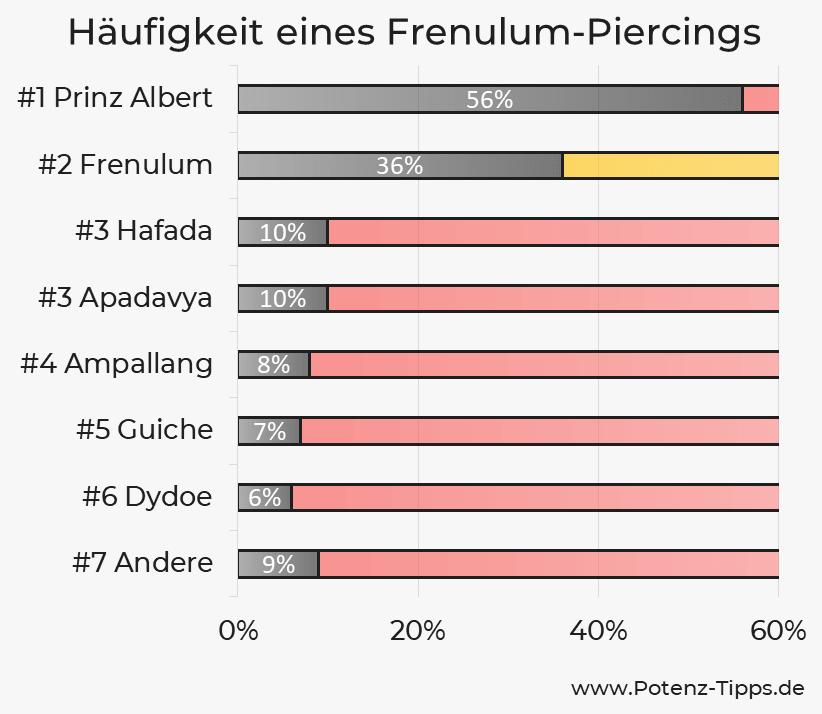 Häufigkeit eines Frenulum-Piercings