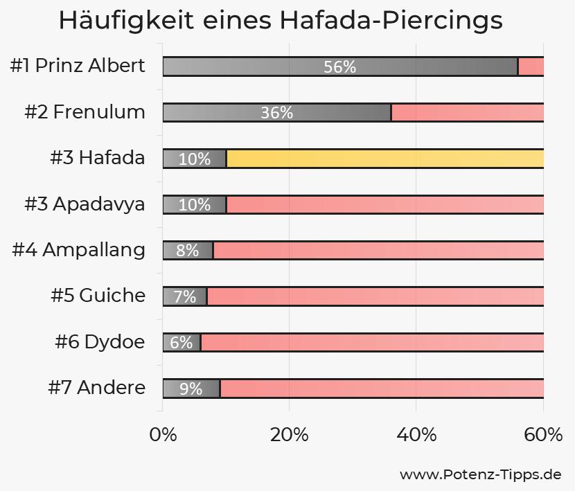 Häufigkeit eines Hafada-Piercings