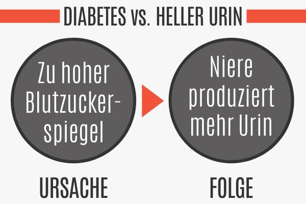 Heller Urin durch Diabetes