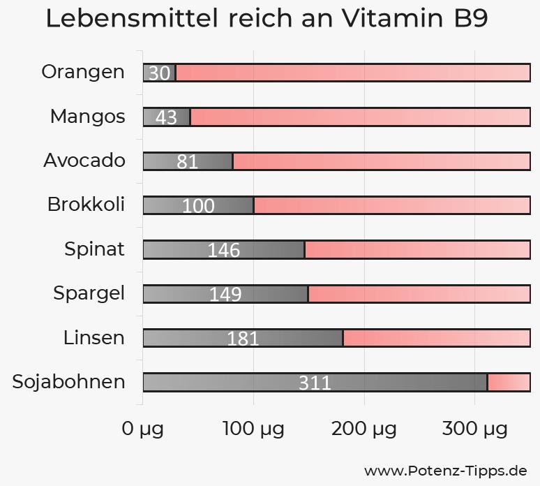 Lebensmittel mit Vitamin B9