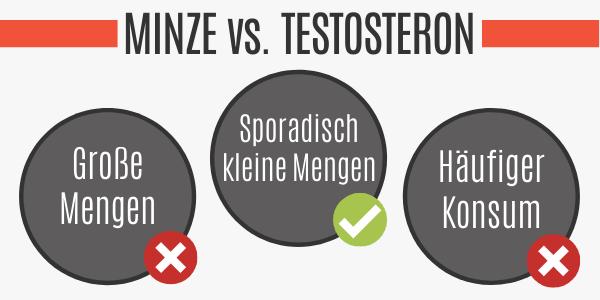 Minze vs. Testosteron