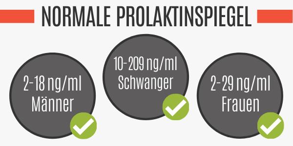 Normale Prolaktinwerte für Männer und Frauen