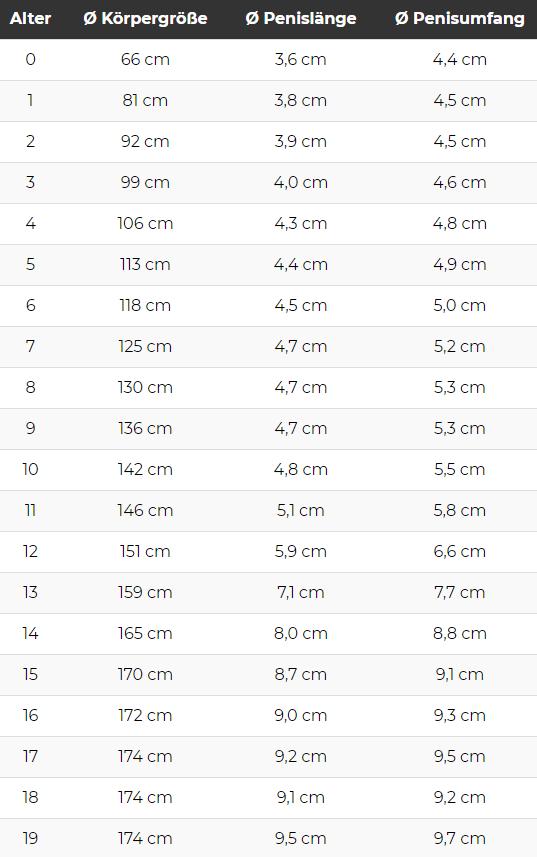 Penisdicke und Penislänge im Altersverlauf