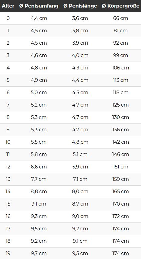 Penisgröße und Körpergröße nach Alter