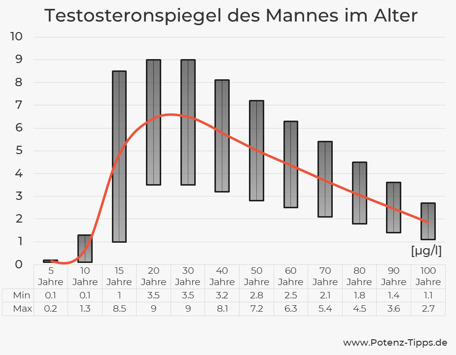 Testosteronspiegel im Alter