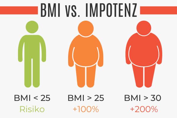 Übergewicht führt zur Impotenz