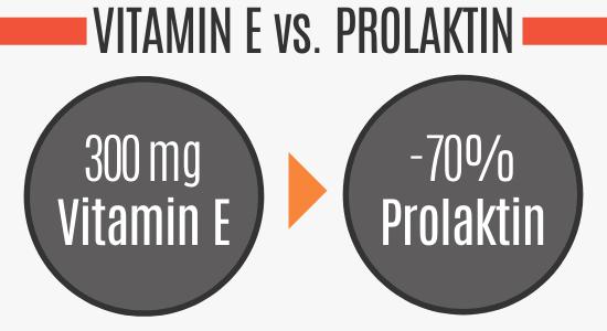Vitamin E reduziert die Prolaktinwerte