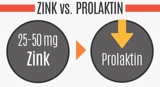 Zink senkt das Prolaktin