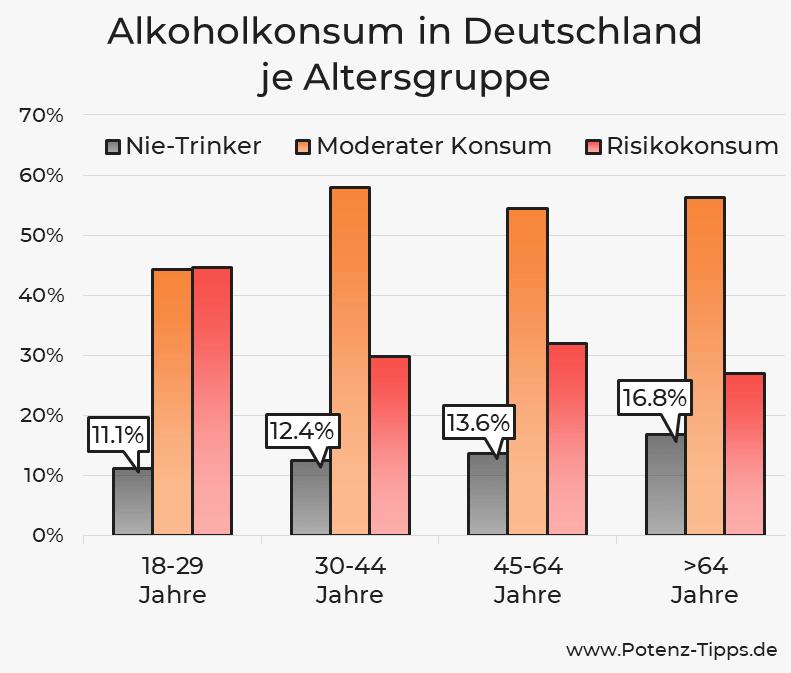 Alkoholkonsum je Altersgruppe in Deutschland