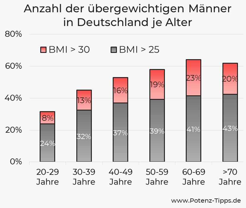 Anzahl der übergewichtigen Männer je Alter in Deutschland
