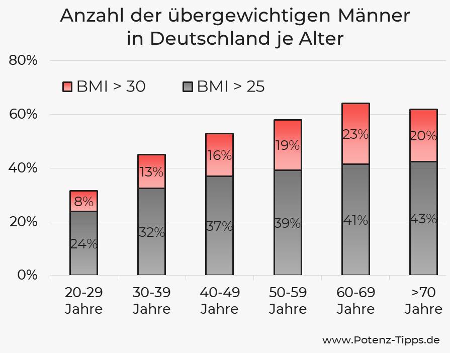 Anzahl der übergewichtigen Männern in Deutschland je Alter