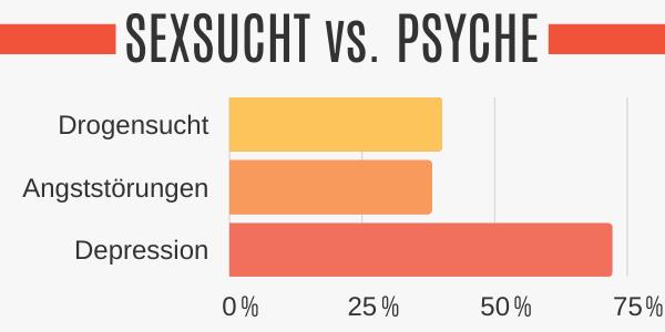 Auswirkungen einer Sexsucht auf die Psyche
