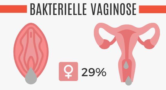 Bakterielle Vaginose