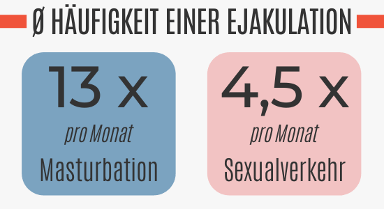 Durchschnittliche Häufigkeit einer Ejakulation