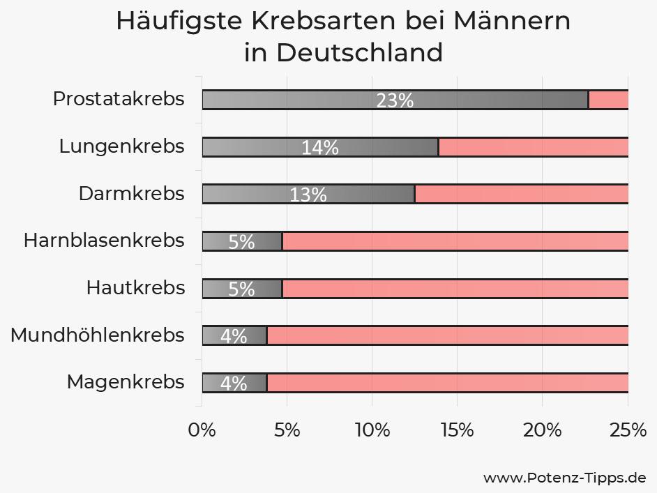 Häufigste Krebsarten bei Männern in Deutschland