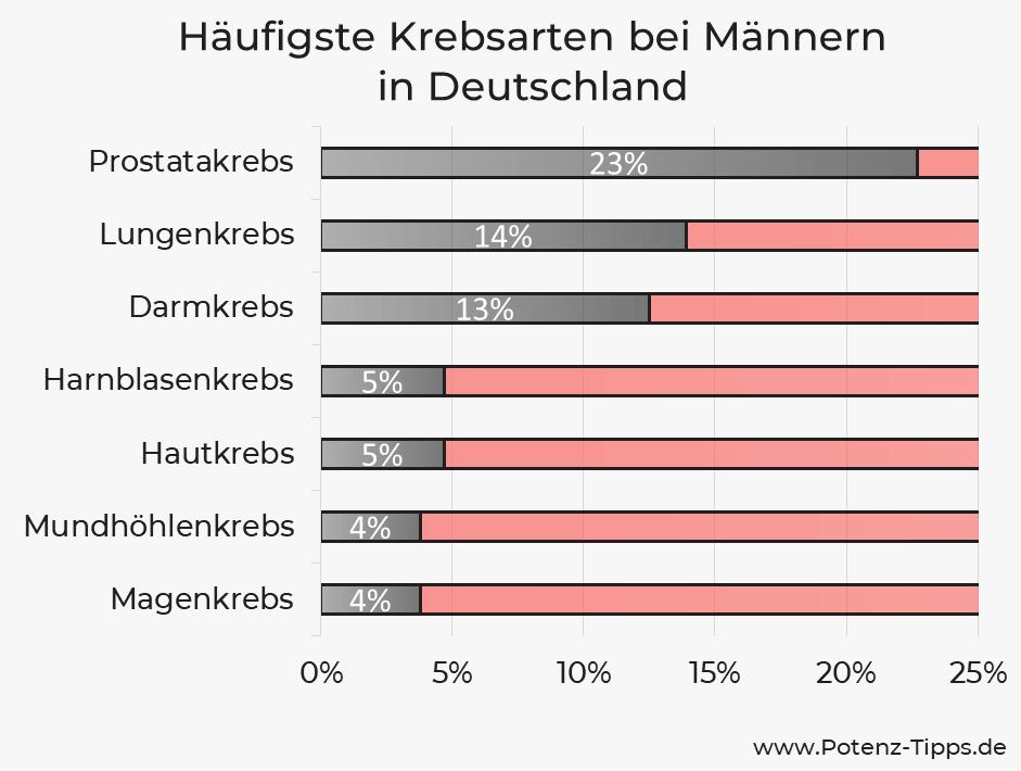 Häufigste Krebsarten in Deutschland bei Männern