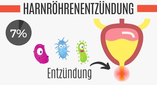 Harnröhrenentzündung