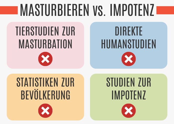 Masturbieren vs. Impotenz