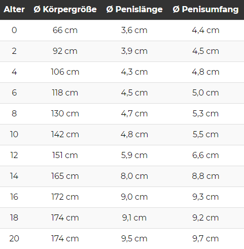 Penisgröße und Körpergröße je Alter