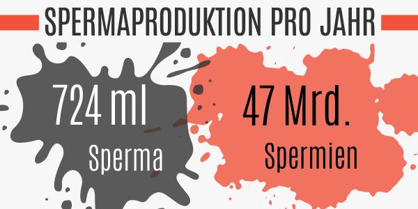 Spermaproduktion pro Jahr